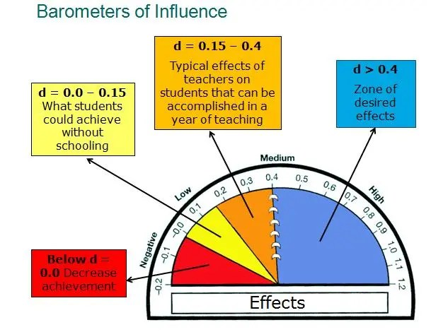 barometer_of_influence