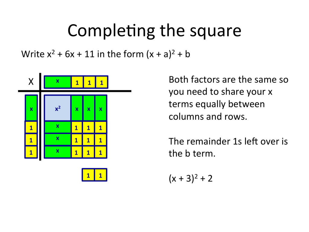 Algebra Tiles From Counting To Completing The Square