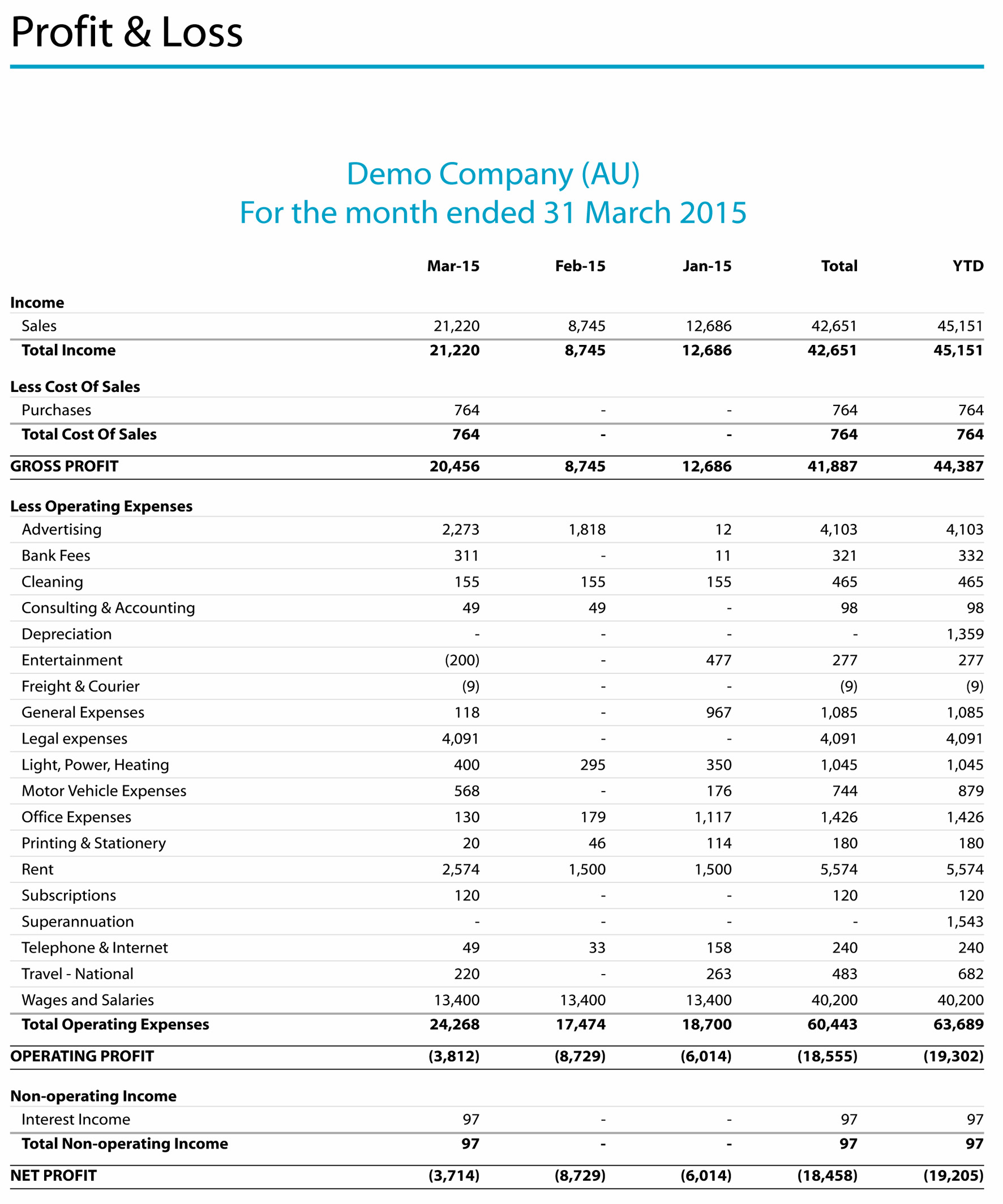 Common Profit Amp Loss Reporting Formats
