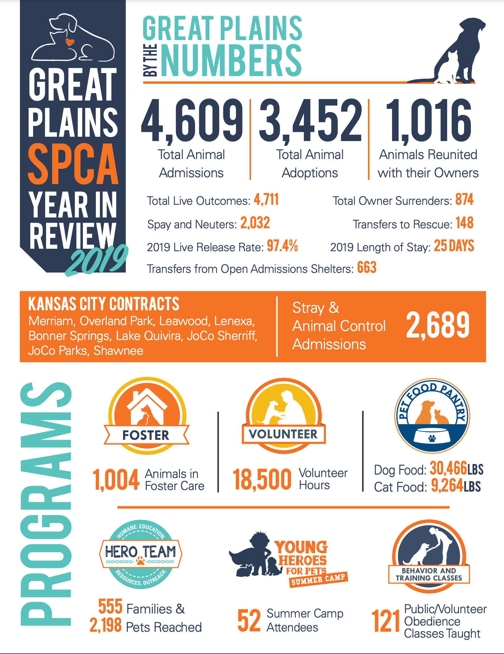 Great Plains SPCA 2019 Year In Review