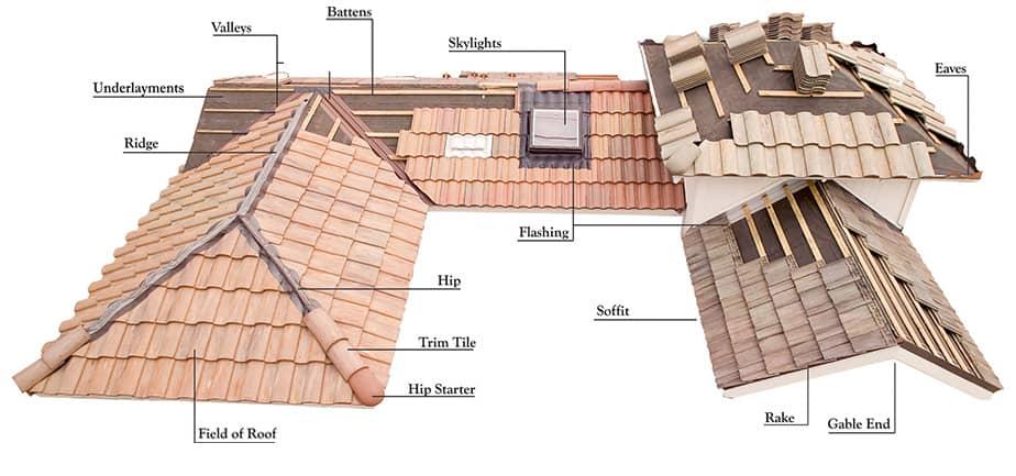 Image Result For Denver Commercial Roofing
