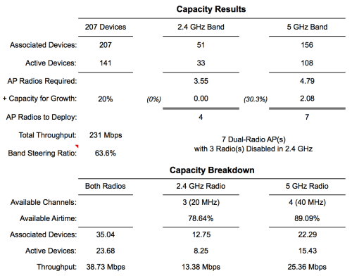 Capacity planner results