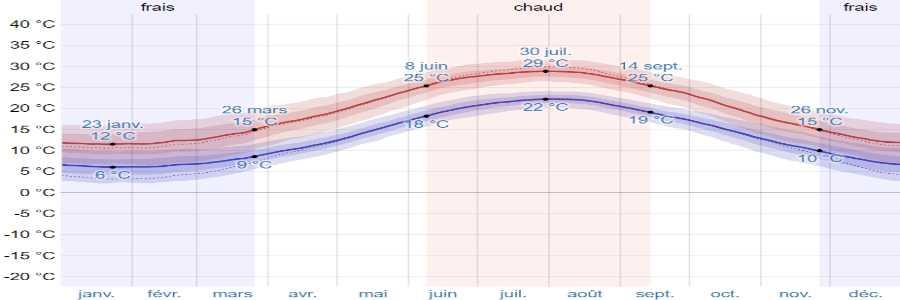 Météo île de Skiathos île des Sporades analyses et météo.