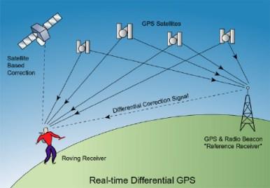 schema di funzionamento del GPS