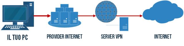 VPN Tunnel Internet