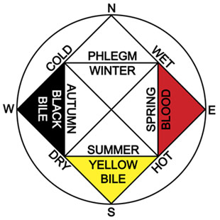 Ancient Greek Medicine Wheel from GreekMedicine.net Click the Wheel to go to Explanation