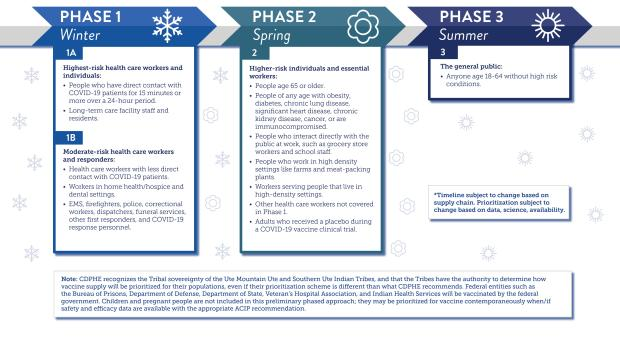 Colorado Department of Public Health and Environment COVID-19 Phase Vaccination Timeline
