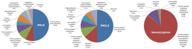smog w polsce źródła emisji pyłu PM10 PM2,5 benzo(a)piren
