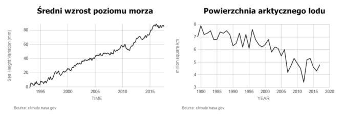 zmiany klimatyczne poziom morza arktyka lod