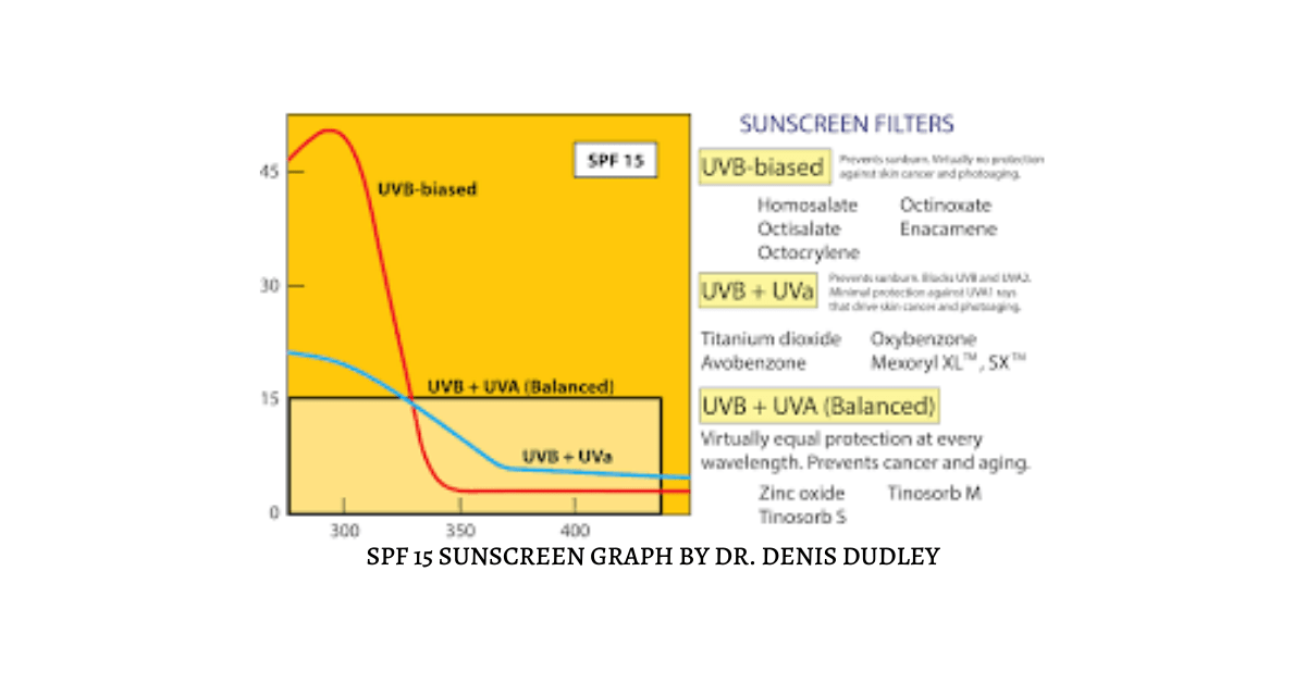 SPF 15 Sunscreen Graph