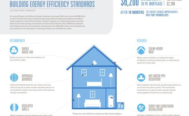 New California Building Code To Slash Energy Bills By