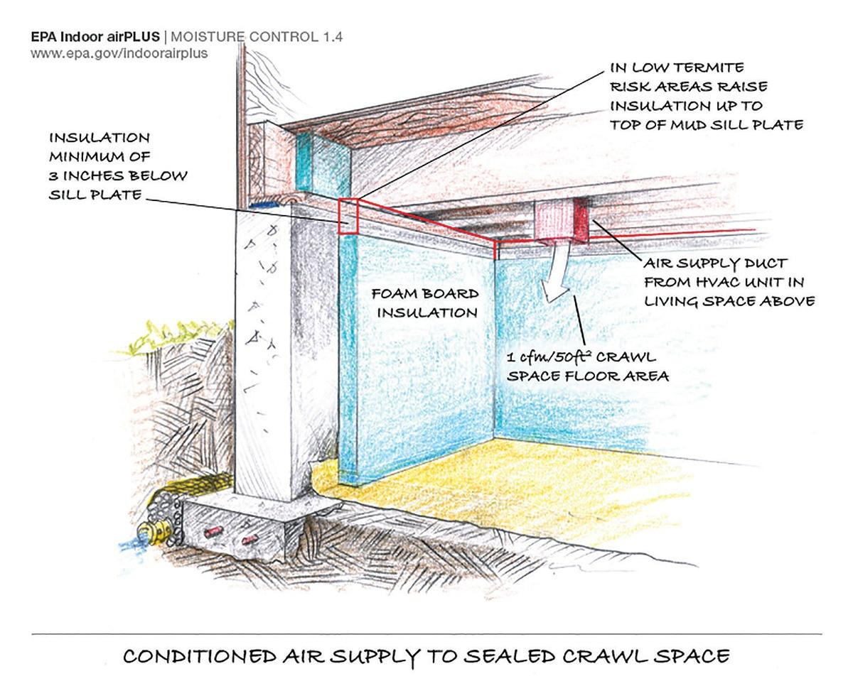 Insulate Hvac Ducts In Crawl Space