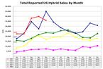 Us_hybrid_sales_2008051_2