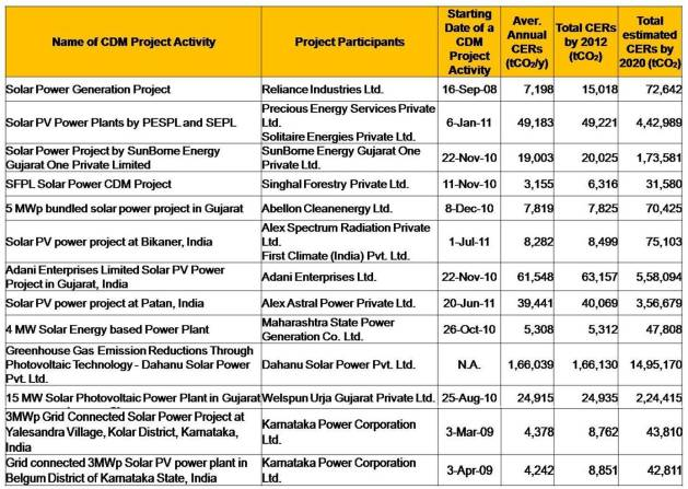 CDM solar PV projects under the validation-India