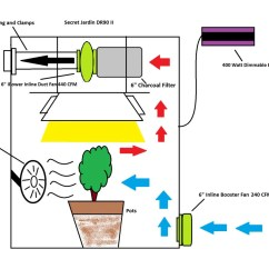 Grow Room Designs With Pictures And Diagram Painless Wiring Ford Manage Odor Air From Marijuana Green Cultured