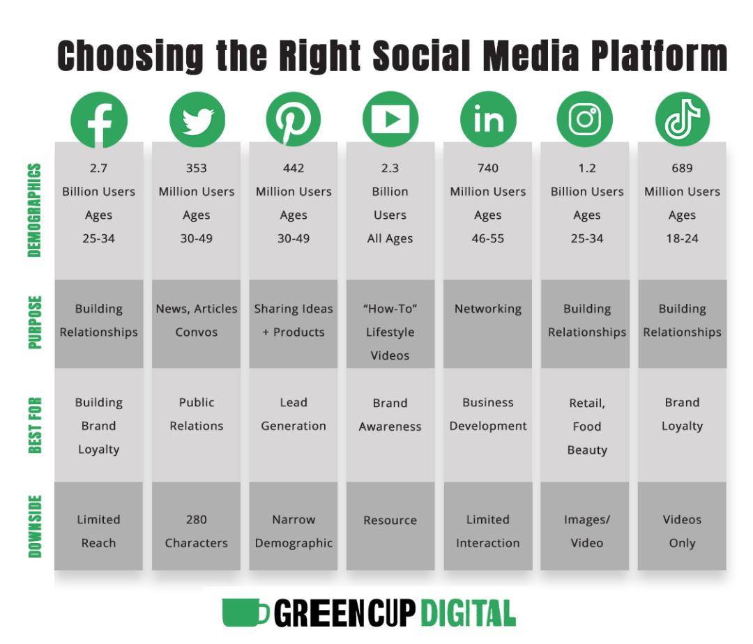 Choosing The Right Social Media Platform | GreenCup Digital