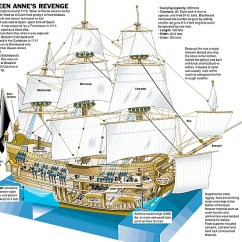 Parts Of A Pirate Ship Diagram Ford Alt Wiring For Kids Photo 12