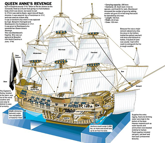 parts of a pirate ship diagram 2016 ford focus alternator wiring for kids photo 12