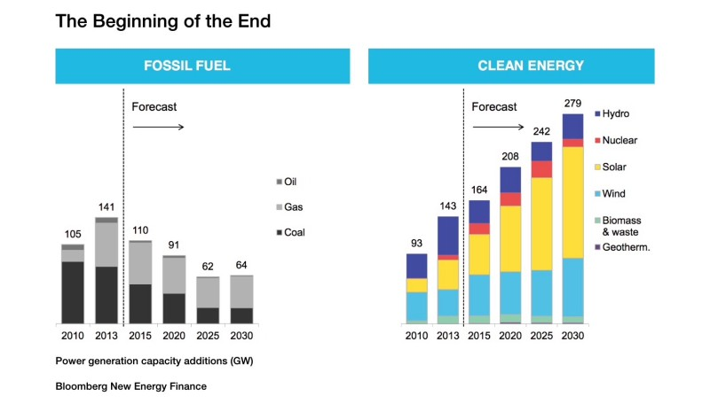 Graphs comparing additions of fossil fuels with those of renewables.
