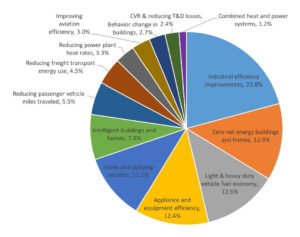 pathways-cutting-energy-use_2_page_07_piechart