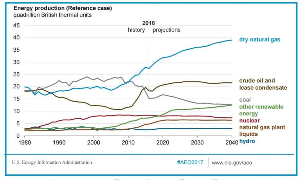 EIA Annual Energy Outlook Table