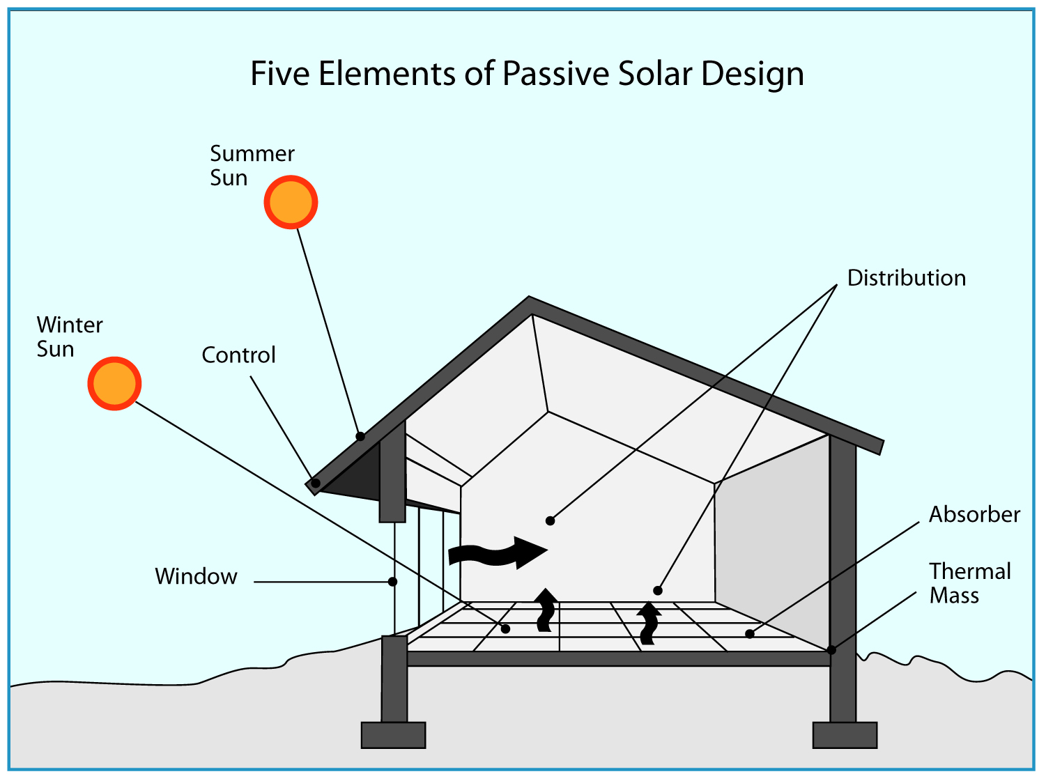Best Kitchen Gallery: Guide To Passive Solar Home Design « Green Energy Times of Passive Home Design  on rachelxblog.com