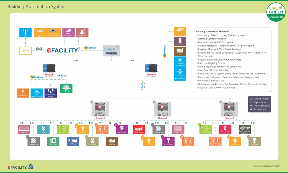 medium resolution of a building management system bms or building automation system bas is a computer controlled system that can be used to monitor and automate the