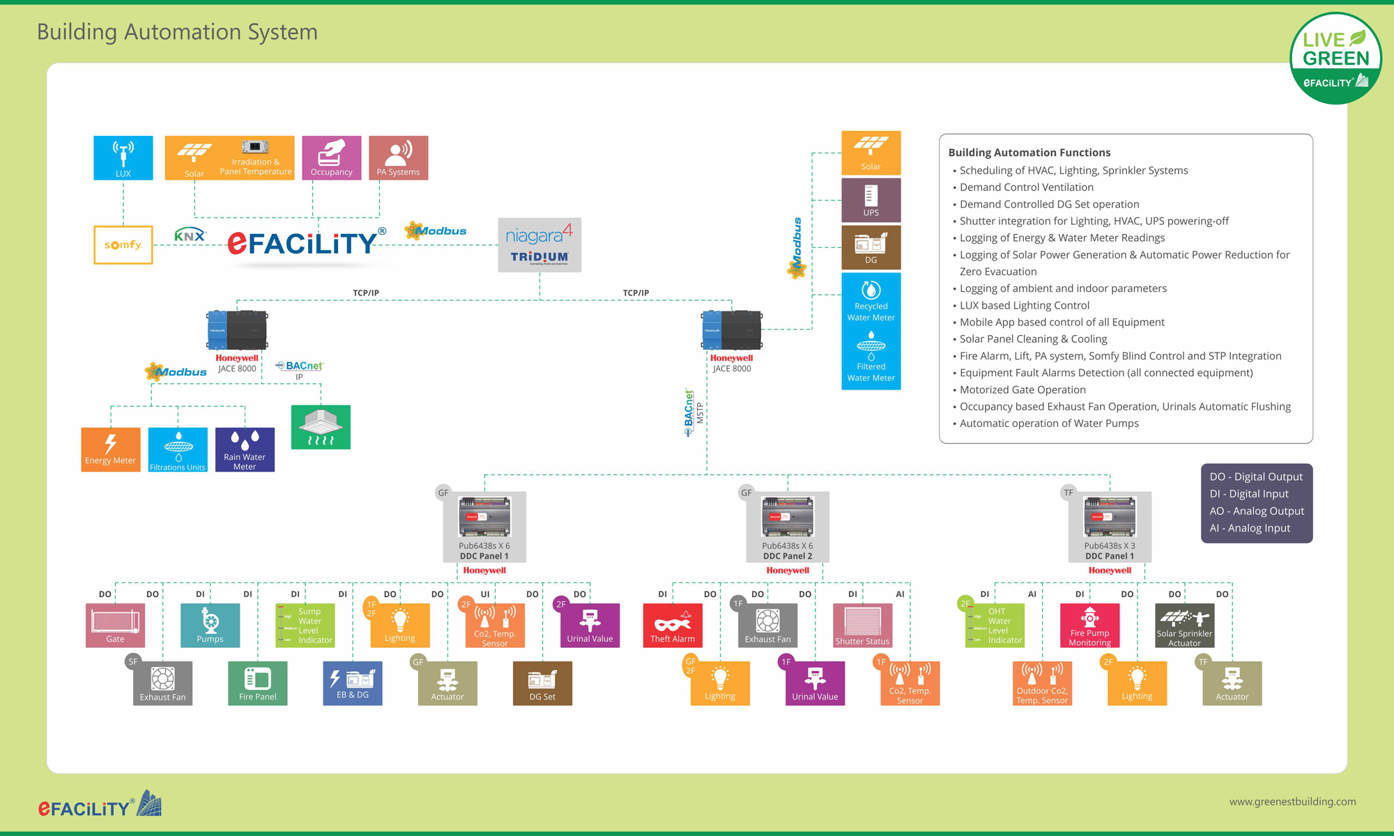 hight resolution of a building management system bms or building automation system bas is a computer controlled system that can be used to monitor and automate the