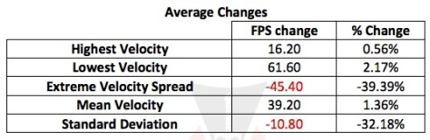 Average Changes