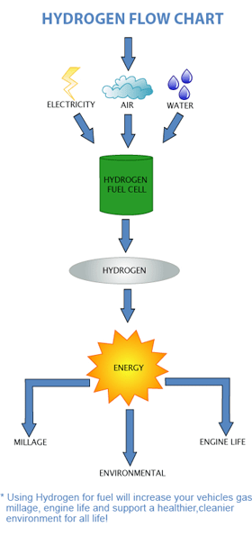 hydrogen fuel flow chart