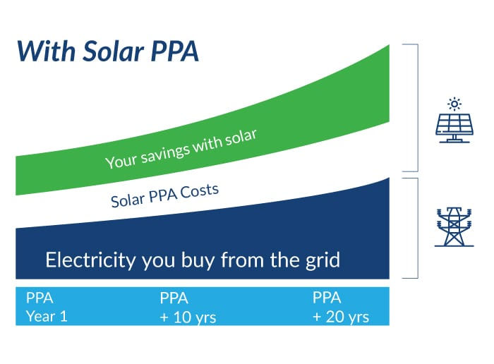 Helping Aussies save money with our Solar Power Purchase Agreement - The Green Guys Group