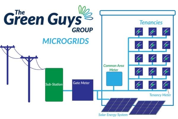 The Green Guys Group - Microgrids