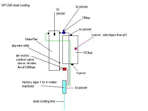 Yamaha Blaster Engine Wiring Gp1200 Cooling Diagram For A Superjet Hull