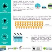 Club Green IT - Benchmark Numérique Responsable 2017 - empreinte