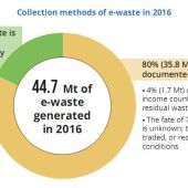 Global e-wastre monitor 2017 - collecte