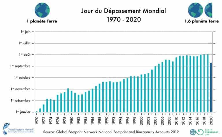 En 2020, le jour du dépassement arrive le 22 août (graphique)