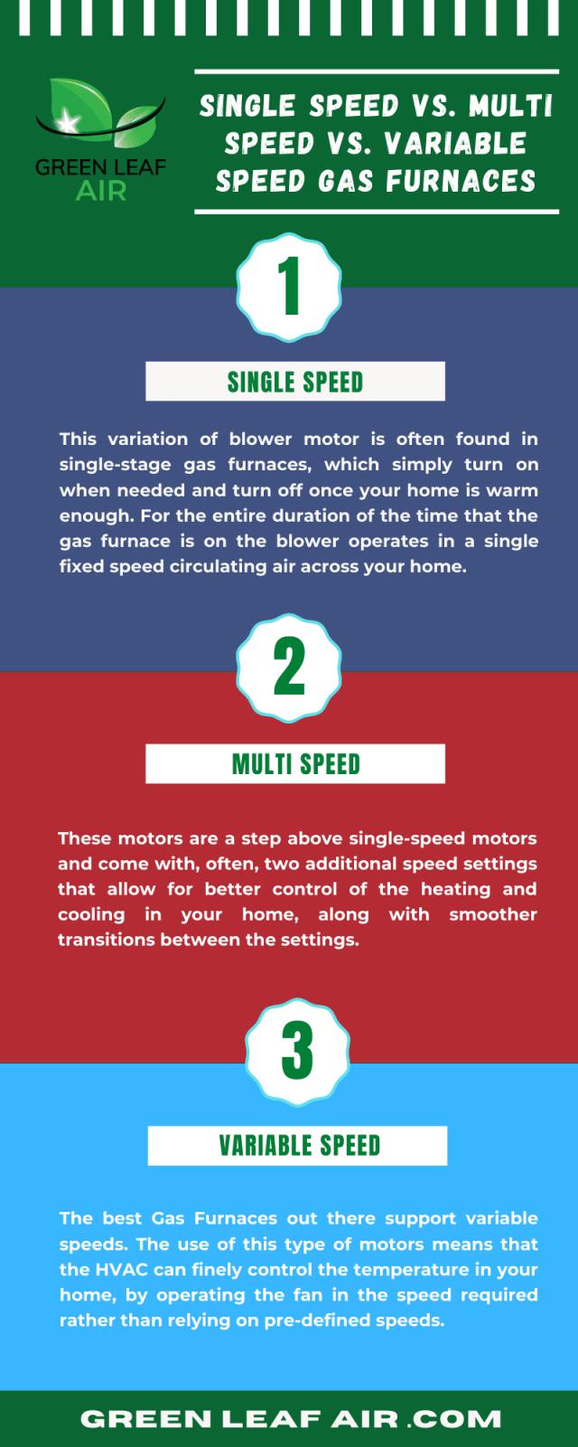 Single-Speed vs. Multi-Speed vs. Variable Speed Gas Furnaces
