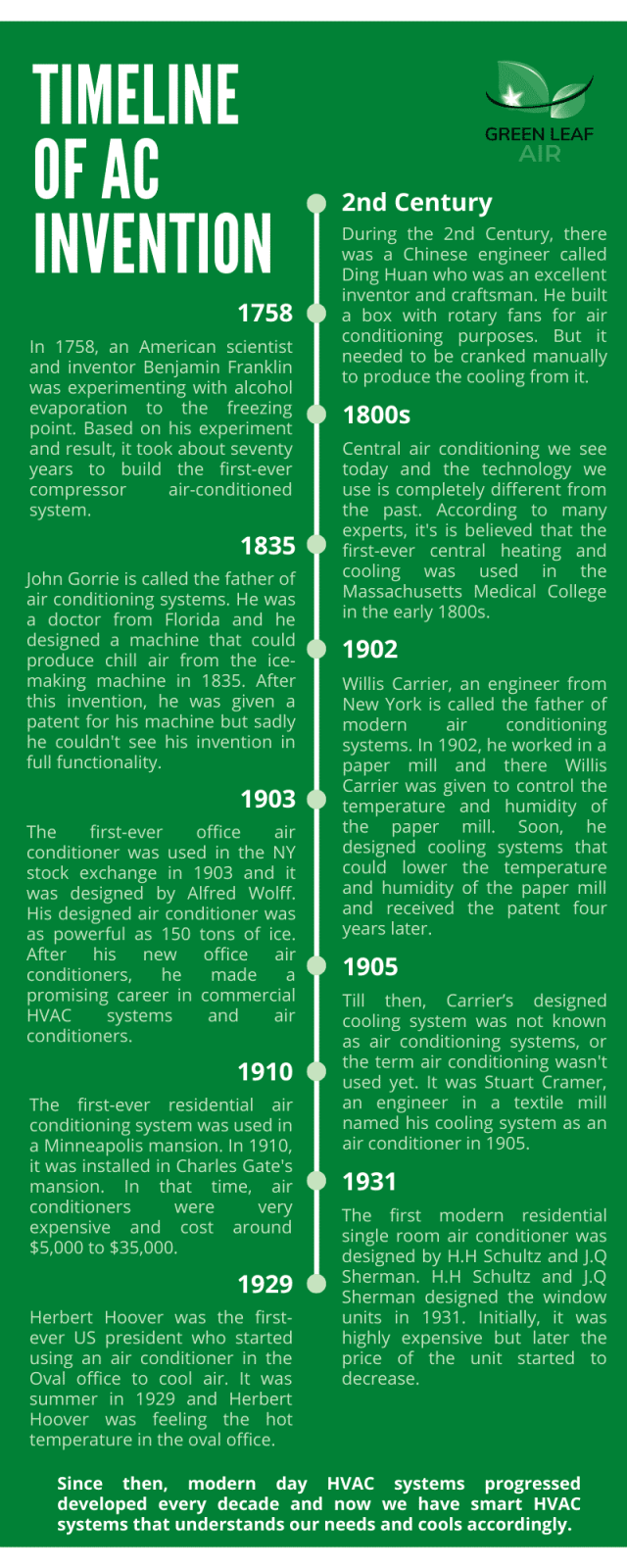 Timeline of AC Invention