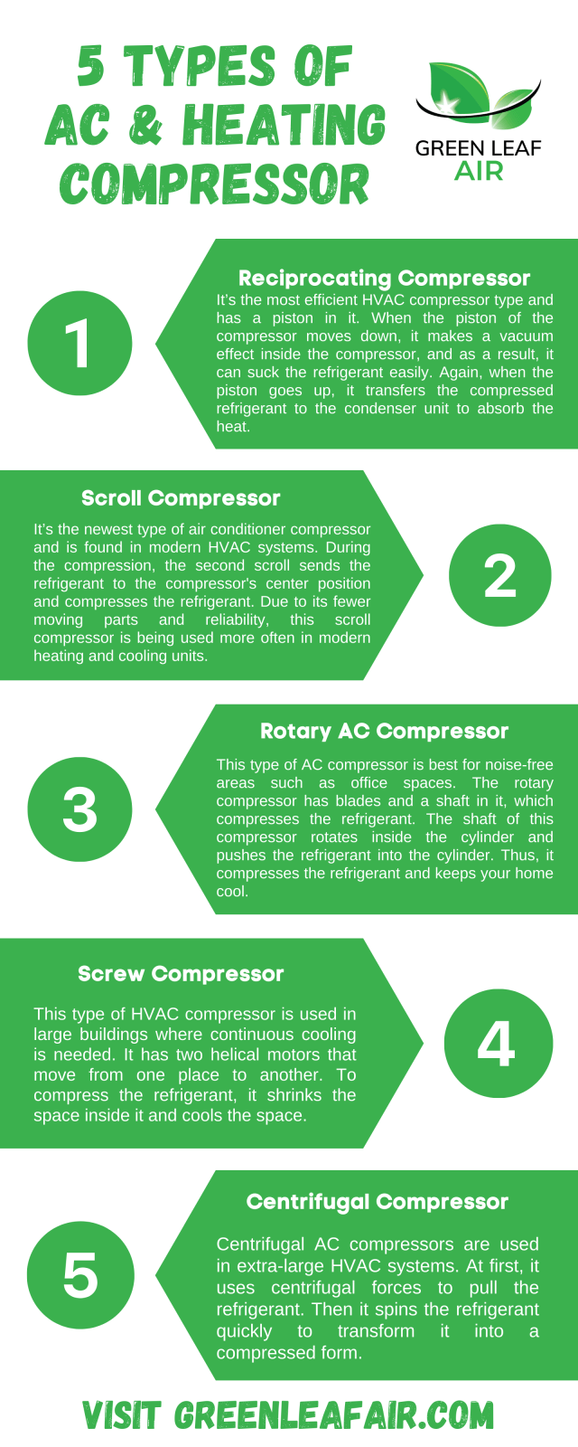 5 Types of AC & Heating Compressor