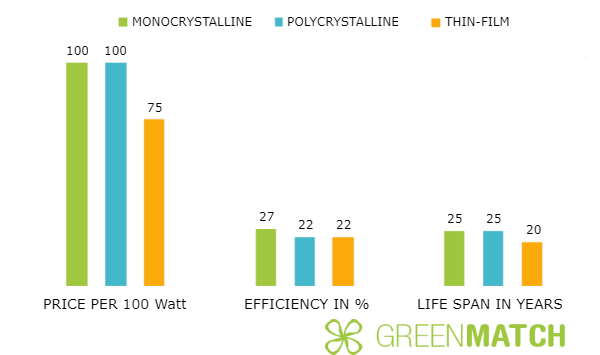 How Efficient Are Solar Panels 2020 Greenmatch