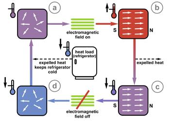 nist-magnetic-refrigerator1