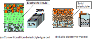 New Solid State Lithium Ion Batteries As Good As Liquid Ones