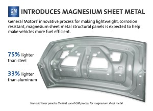 GM's Thermo-formed Magnesium Trunk Lid Prototype