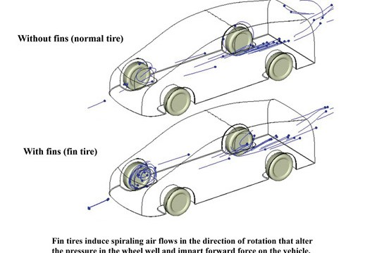 Yokohama Fin Tire Aerodynamics