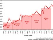 Fuel Economy Since 2008
