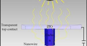 A Single Nanowire Exposed to Sunlight