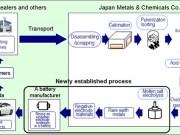 Honda's NiMH Battery Recycling Scheme