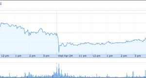Tesla Motors Stock [TSLA] Peaked Again Just Shy of $53