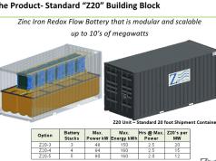 Zinc-Air, Inc's Grid Energy Storage Solution