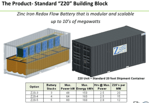 Zinc-Air, Inc's Grid Energy Storage Solution